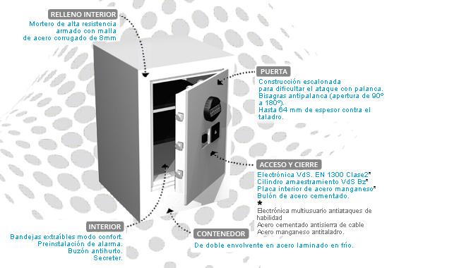 Sistema de cierre electrónico cajas fuertes INN.SAFE