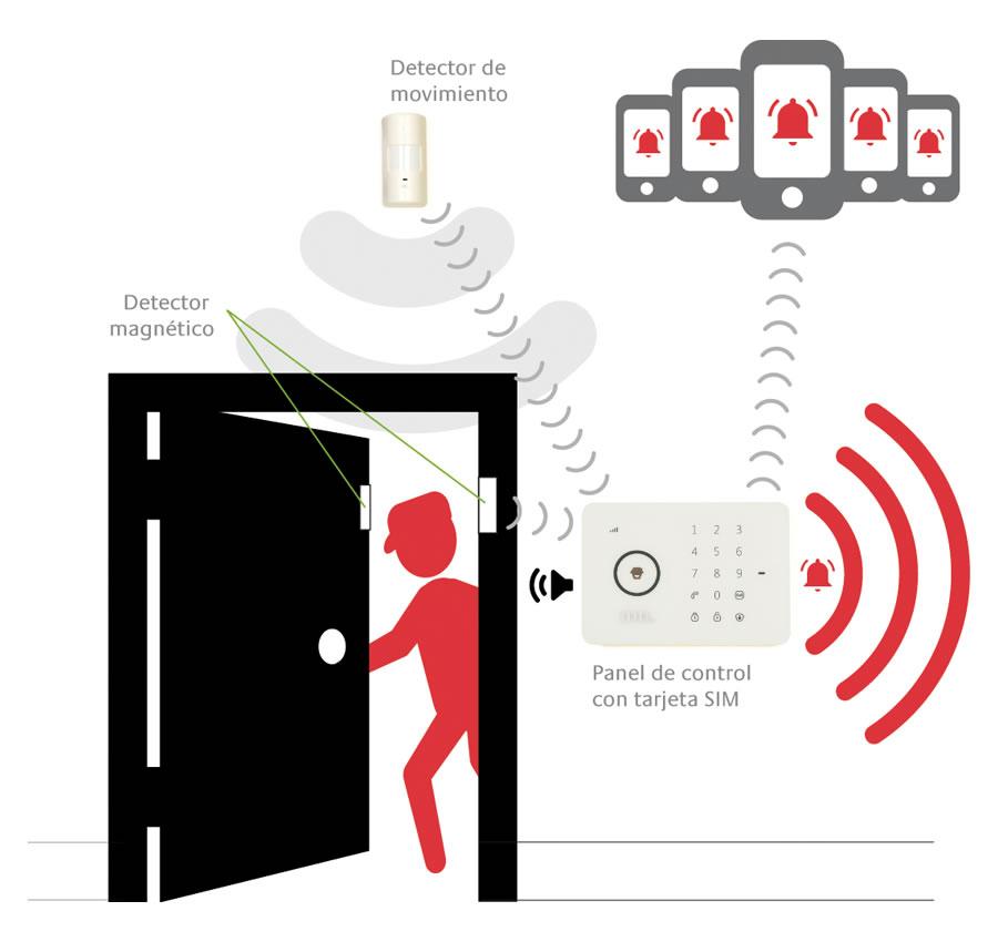 Funcionamiento alarma inalámbrica con tarjeta SIM