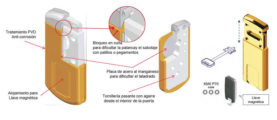 Esquema protector cerraduras borja